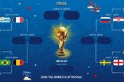 Jadwal Perempat Final Piala Dunia 2018, 6-7 Juli