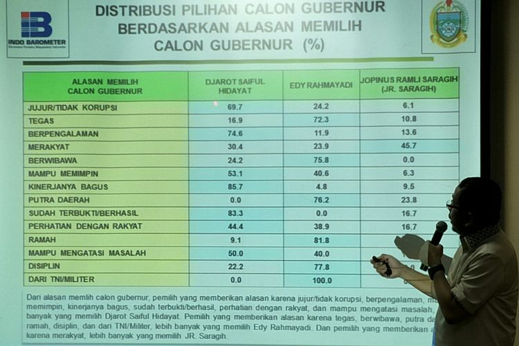 Direktur Eksekutif Indo Barometer, M Qodari merilis hasil survei konstelasi politik di Pilkada Sumatera Utara 2018 oleh lembaganya di Hotel Atlet Century Park, Jakarta, Jumat (23/3/2018).