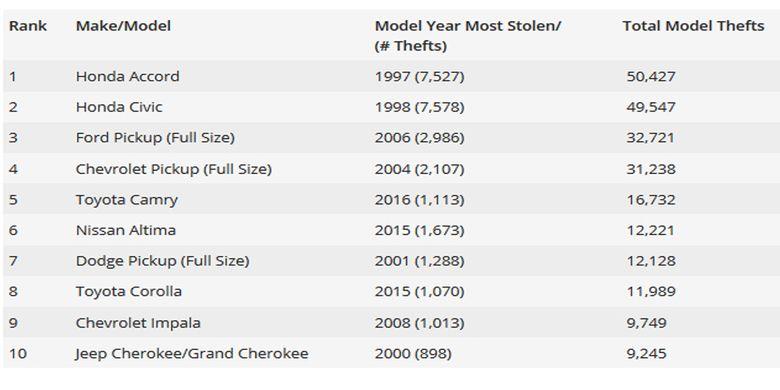 Daftar mobil lansiran 1990 yang sering dicuri