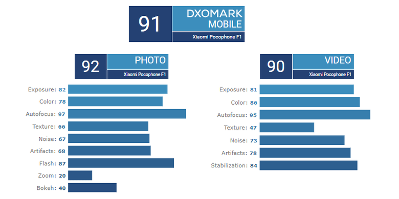 Ilustrasi DXOMark Pocophone F1