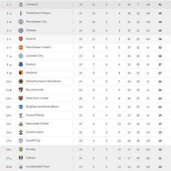 Klasemen sementara Liga Inggris hingga pekan ke-19 Premier League.