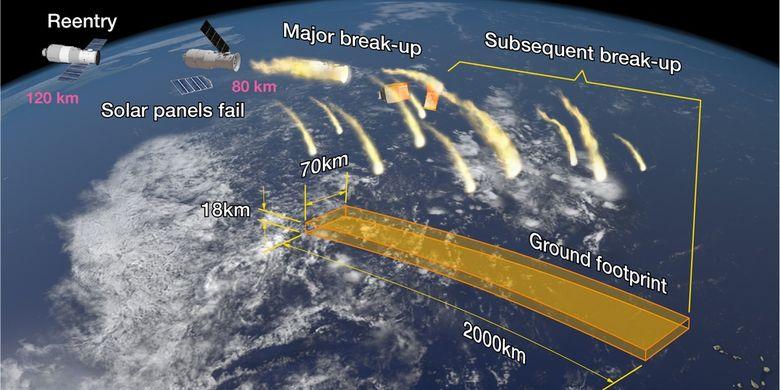 Ilustrasi area penyebaran serpihan hasil reentry Tiangong-1.