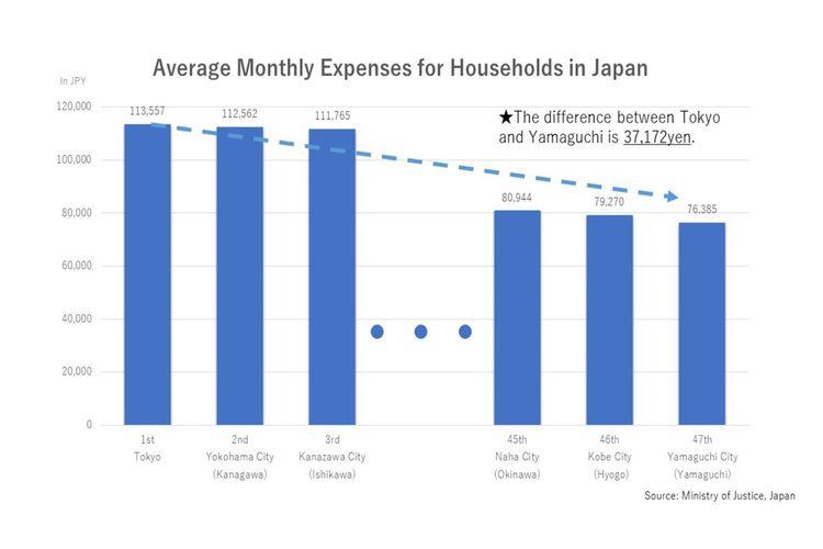 Tabel di atas dibuat berdasarkan data dari Kementrian Hukum Jepang.