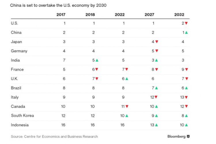 Ekonomi China dan Indonesia pada 2030