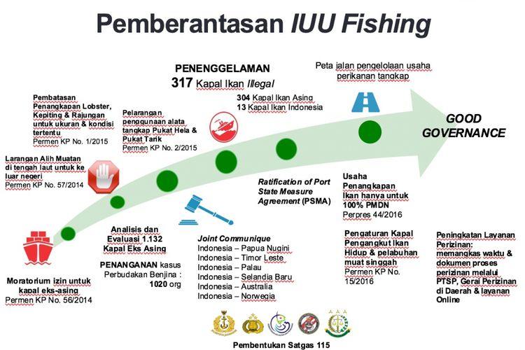 Pemberantasan IUU fishing