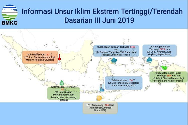 Informasi unsur iklim ekstrem tertinggi/terendah dasarian III Juni 2019.