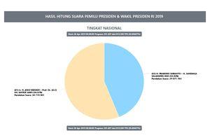 Situng KPU Data 35,85 Persen: Jokowi-Ma'ruf 56,07 Persen, Prabowo-Sandiaga 43,93 Persen