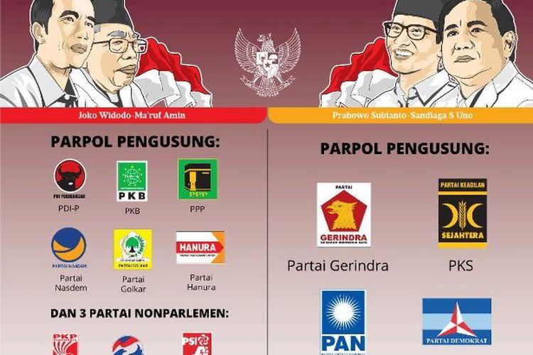 Peta dukungan parpol pengusung di kedua kubu, Jokowi-Maruf dan Prabowo-Sandi.