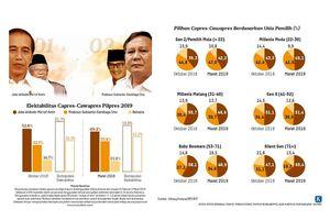 "Survei Litbang ""Kompas"": Elektabilitas Jokowi-Ma'ruf 49,2 Persen, Prabowo-Sandiaga 37,4 Persen"