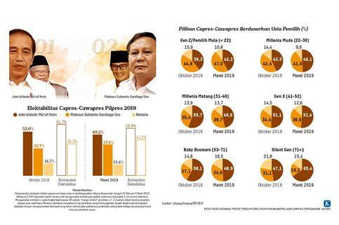 Survei Litbang 'Kompas': Elektabilitas Jokowi-Ma'ruf Turun 3,4 persen, Prabowo-Sandi Naik 4,7 Persen