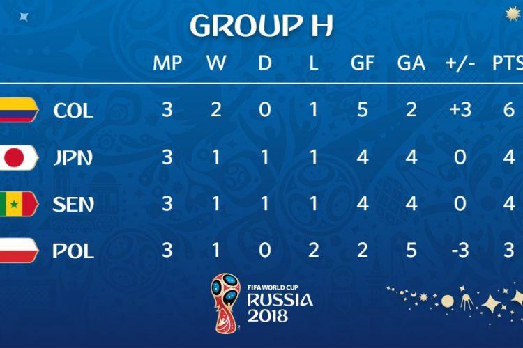 Klasemen akhir Grup H Piala Dunia 2018, 28 Juni 2018. Jepang finis di atas Senegal berkat faktor fair play.