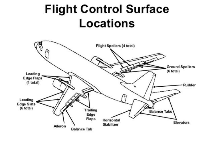 Control surface B737, menunjukkan posisi Flaps dan Slats di sayap pesawat.