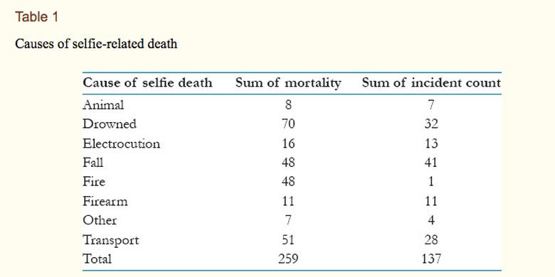 Daftar penyebab swafoto yang berujung kematian