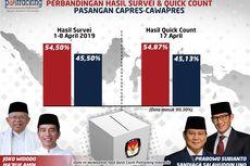 Quick Count Pilpres 2019 Poltracking di Aceh, Sumut, Sumbar, Riau dan Kepri