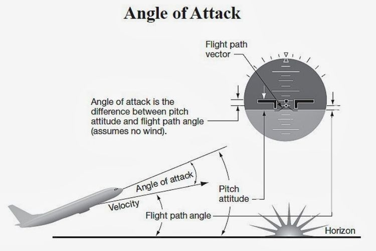 Ilustrasi Angle of Attack (AoA).