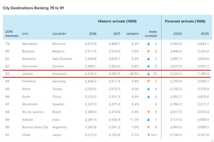 Jakarta menempati urutan ke 83 sebagai kota dengan pengunjung terbanyak di dunia