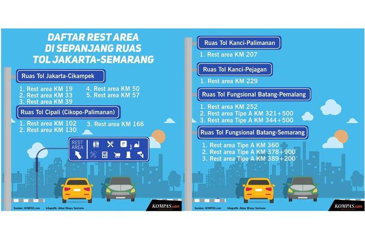 Infografik Daftar Rest Area di Sepanjang Ruas Tol Jakarta-Semarang.