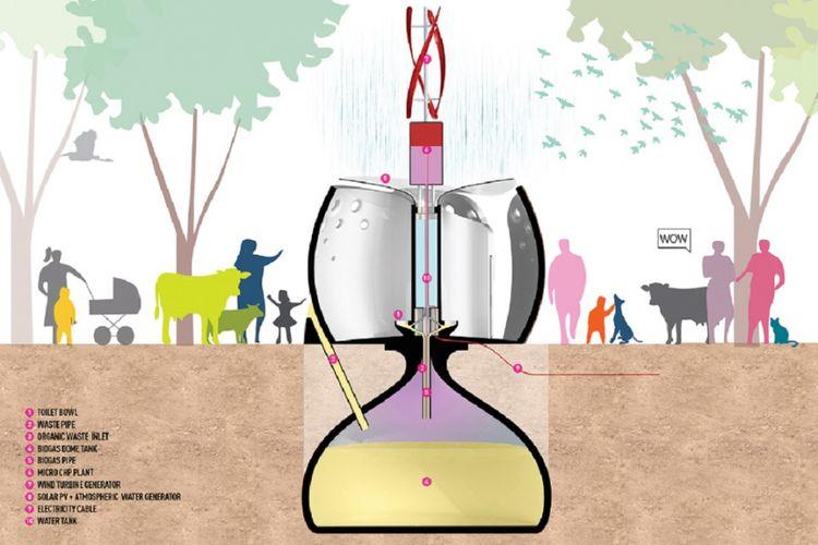 SPARK Architect juga menempatkan kubah di bawah bangunan toilet.  Selain sebagai tempat pembuangan, kubah ini dilengkapi dengan alat CHP (Combined Heat and power)