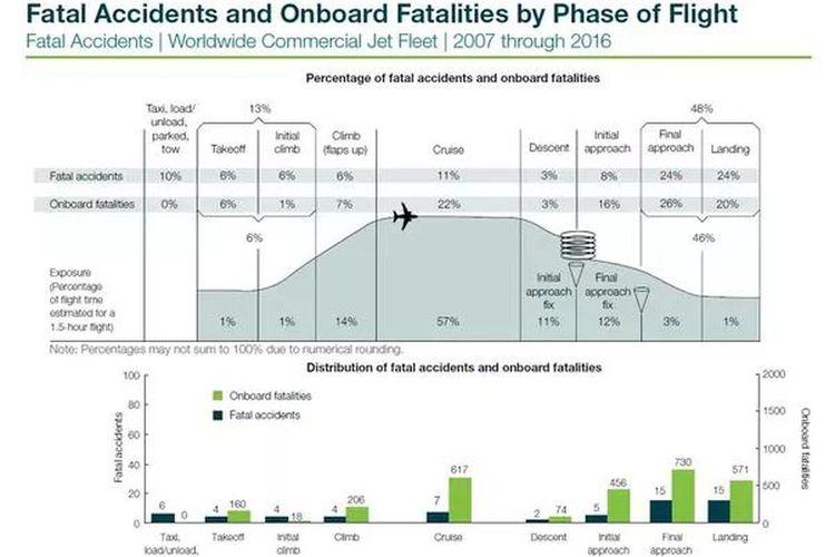 Data statistik kecelakaan pesawat Worldwide Commercial Jet Fleet 2007-2016 terbitan Boeing