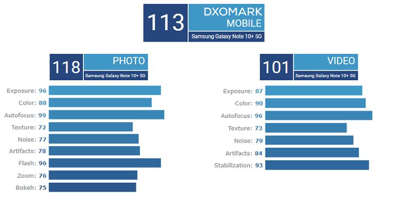 Skor kamera belakang Galaxy Note 10 Plus 5G versi DxOMark