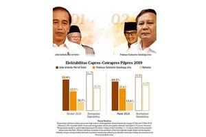 Sebulan Jelang Pemilu, Ini Elektabilitas Jokowi-Ma'ruf dan Prabowo-Sandi Menurut 3 Lembaga Survei