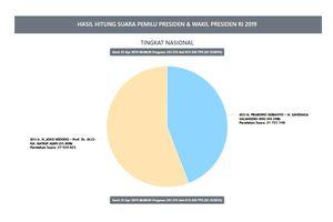 Situng KPU Data 32,15 Persen: Jokowi-Ma'ruf 55,80 Persen, Prabowo-Sandiaga 44,20 Persen