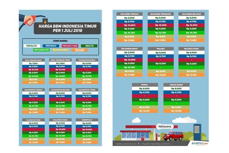 Infografik Daftar Harga Bbm Di Wilayah Indonesia Bagian Timur