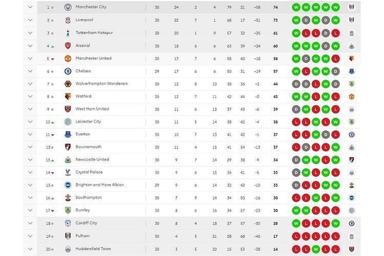 Klasemen Liga Inggris hingga pekan ke-30 Premier League. Arsenal menggeser Manchester United.