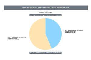 Hasil Sementara Situng KPU Data 3,01 Persen: Jokowi-Ma'ruf 54,99 Persen, Prabowo-Sandi 45,01 Persen