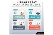 Quick Count Populi Center Pilkada Sulsel Pukul 14.30 WIB: Nurdin-Sudirman Unggul