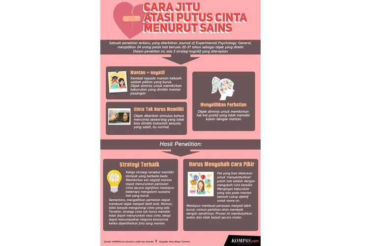 Infografik: Cara jitu atasi putus cinta menurut sains