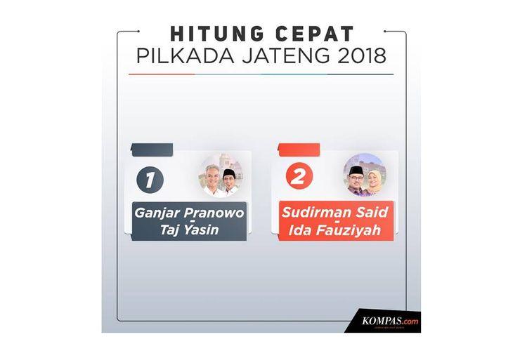Hitung cepat Pilkada Jateng 2018