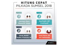Quick Count Pilkada Sumsel Charta Politika Data 79 Persen: Herman Deru-Dodi Reza Alex Imbang