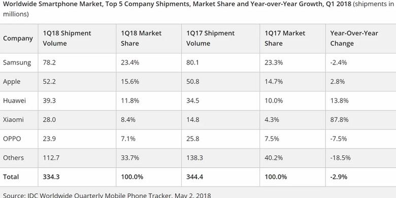 IDC 5 besar vendor smartphone global pada kuartal I-2019