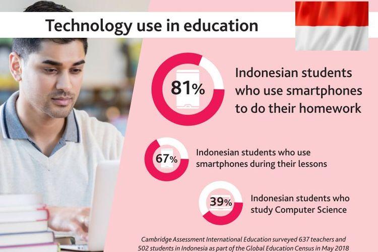 Hasil survei Cambridge International menempatkan siswa Indonesia sebagai pengguna teknologi untuk pendidikan di dunia.