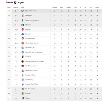 Klasemen pekan ke-15 Premier League, kasta teratas Liga Inggris, musim 2018-2019 hingga pekan ke-15 rampung, 5 Dersember 2018.
