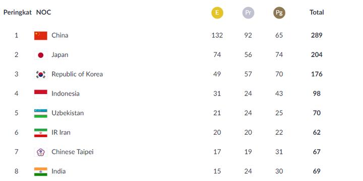 Klasemen perolehan medali Asian Games 2018 hingga Minggu (1/9/2018). (ASIANGAMES2018.id)