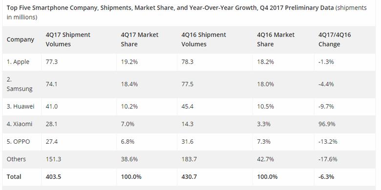 Data IDC terhadap pangsa pasar smartphone global pada kuartal ke-IV tahun 2017, per 1 Februari 2018