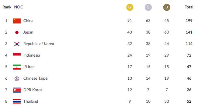 Klasemen perolehan medali Asian Games 2018 hingga 28 Agustus 2018 pukul 18.30 WIB. (ASIANGAMES2018.id)