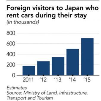 Turis yang menyewa mobil di Jepang.
