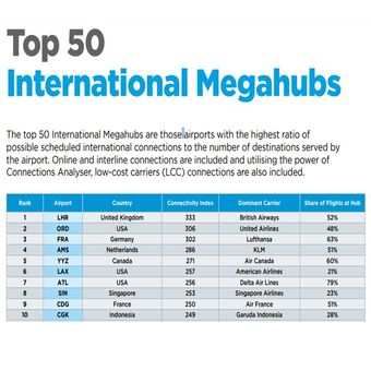 Top 50 International Megahubs