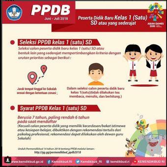 Ilustrasi Syarat Masuk SD dalam proses PPDB.