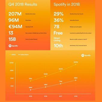 Laporan keuangan Spotify kuartal-IV 2018