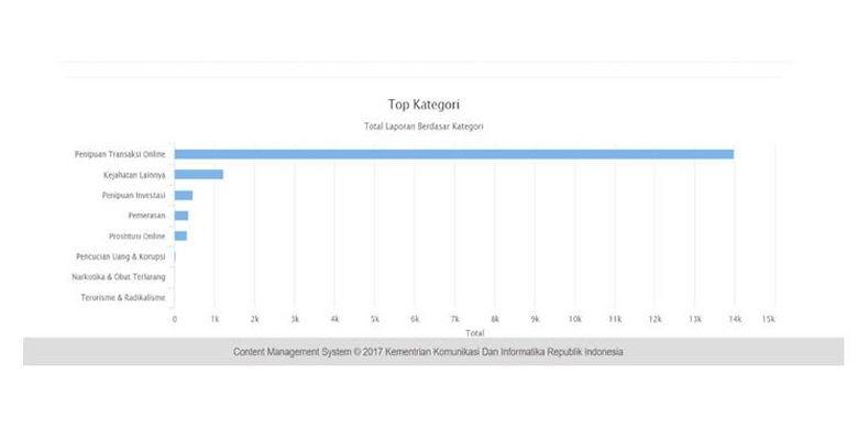 16 000 Laporan Diterima Cekrekening Id Penipuan Online Capai