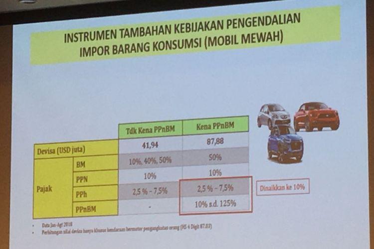 Instrumen tambahan kebijakan pengendalian impor barang konsumsi, barah mewah.