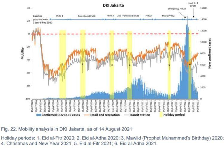 Berikut ini laporan WHO tentang mobilitas masyarakat di DKI Jakarta dari pandemi melanda Indonesia pada Maret 2020 hingga Agustus 2021.