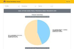 Ini Sejumlah Penyebab di Balik Salah 'Entry' Data Situng KPU