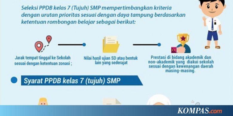 Ppdb Online Penerimaan Masuk Smp Ditentukan Dari 3 Hal Ini Kompas Com