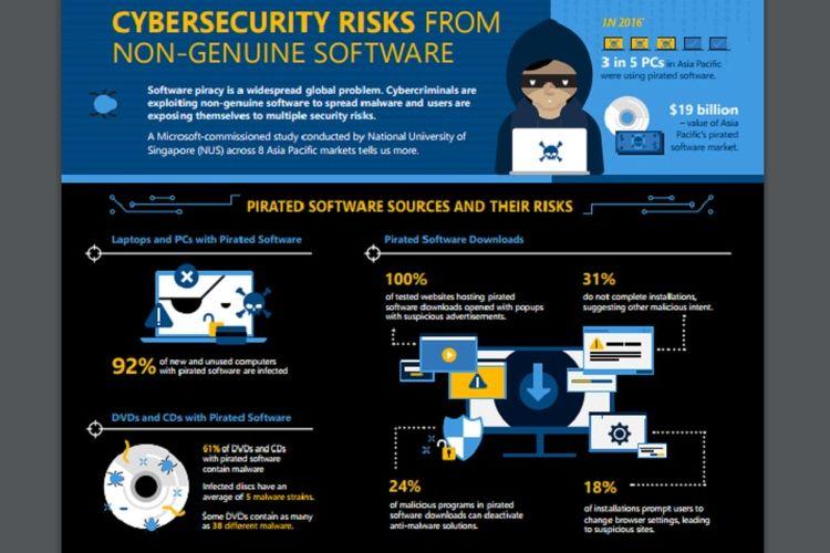 Infografis mengenai risiko keamanan siber yang diakibatkan oleh software bajakan.
