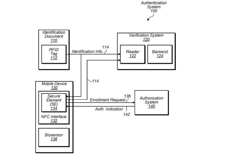 Paten alat pemindai data paspor buatan Apple